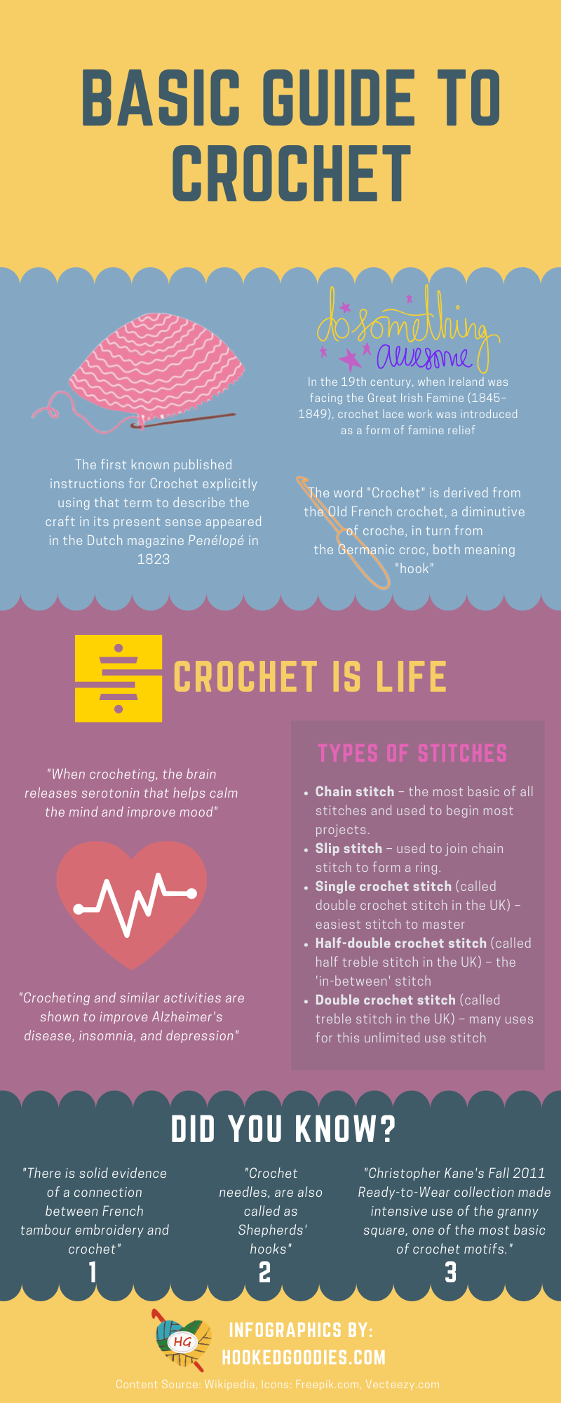 basic guide to crochet